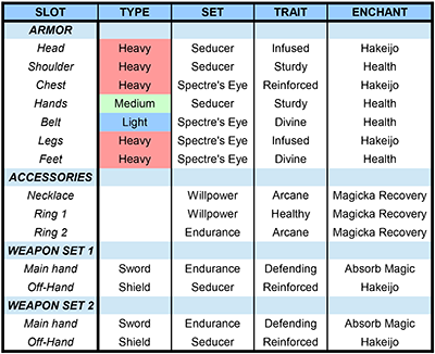 BUILD] Magicka Sorcerer Tank [PvE] — Elder Scrolls Online
