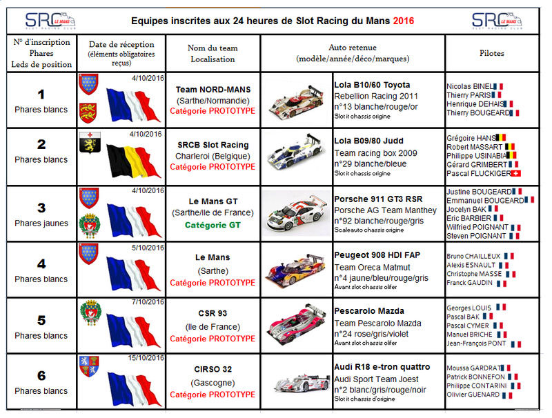 24 heures de slot racing du mans 2016. Black Bedroom Furniture Sets. Home Design Ideas