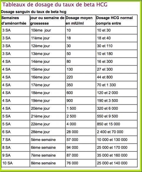 Taux De L Hormone Beta Hcg Au Cours De La Grossesse Devenir Grand