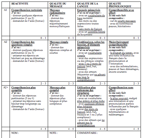 Anglais grille d 39 valuation oral - Grille evaluation expression ecrite anglais ...